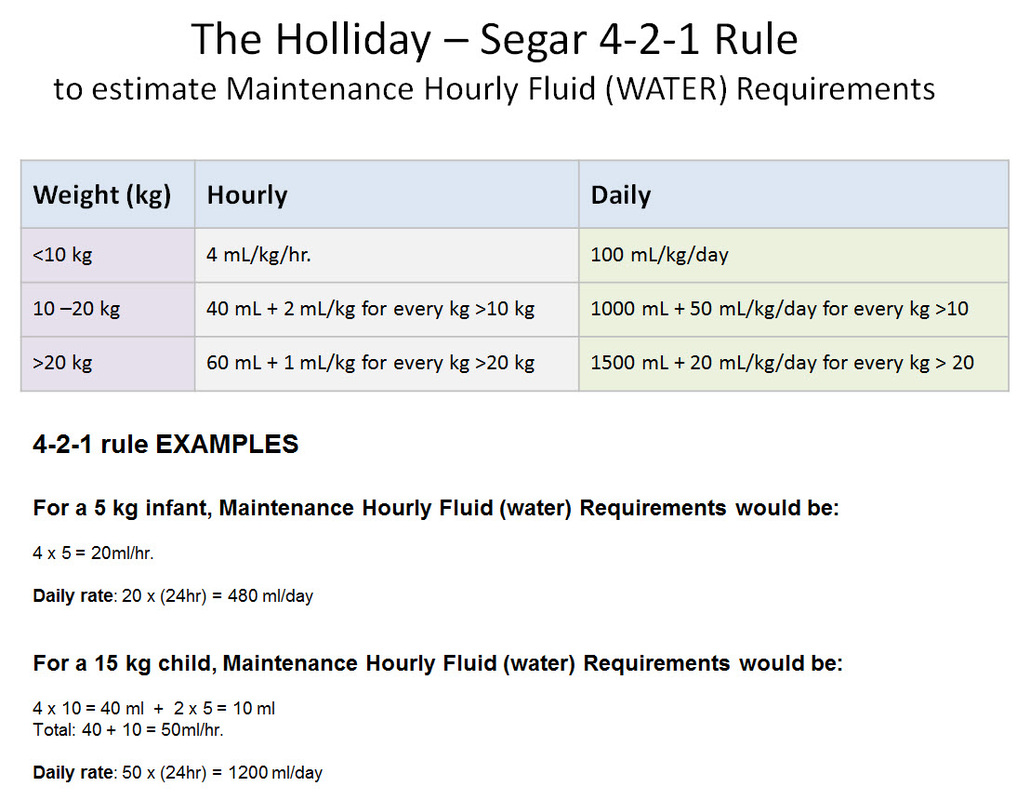 "the ""4-2-1"" rule for maintenance fluid therapy in infants and"